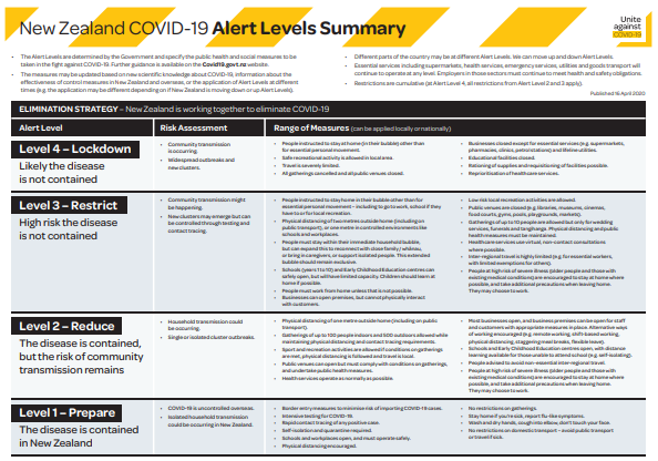 Alert Levels Summary 16 April